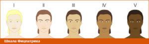 Профилактика злокачественных заболеваний кожи